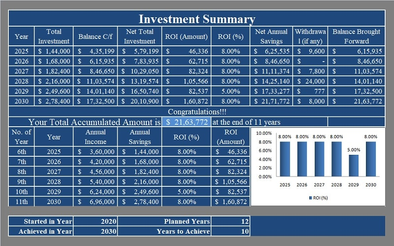 Investment Summary 10 years