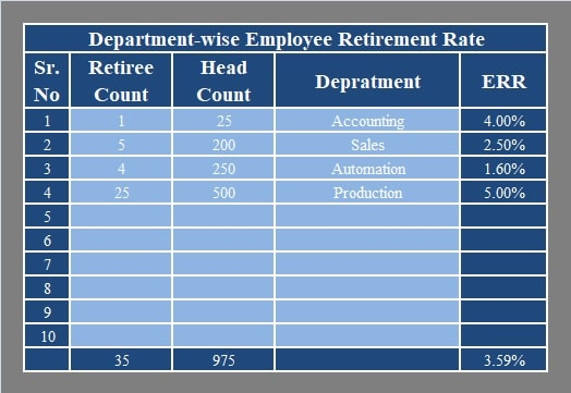 Department-wise Employee Retirement Rate