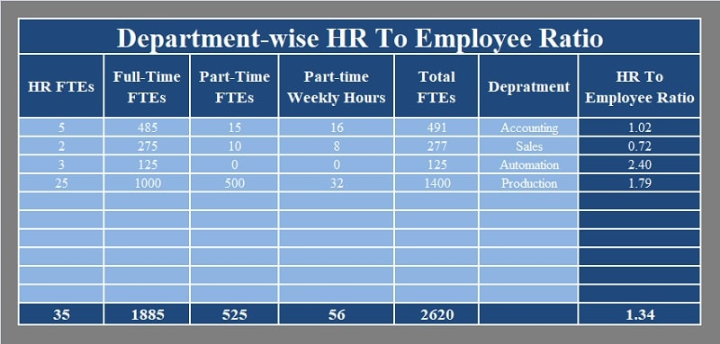 Department-wise HR To Employee Ratio