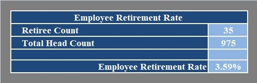 Employee Retirement Rate