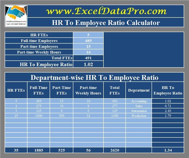 HR To Employee Ratio Calculator