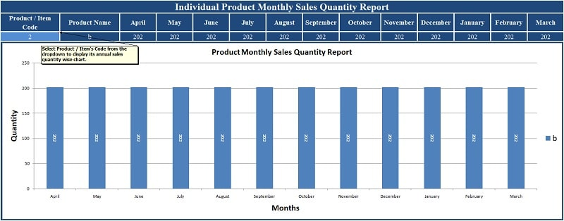 Annual Sales Summary