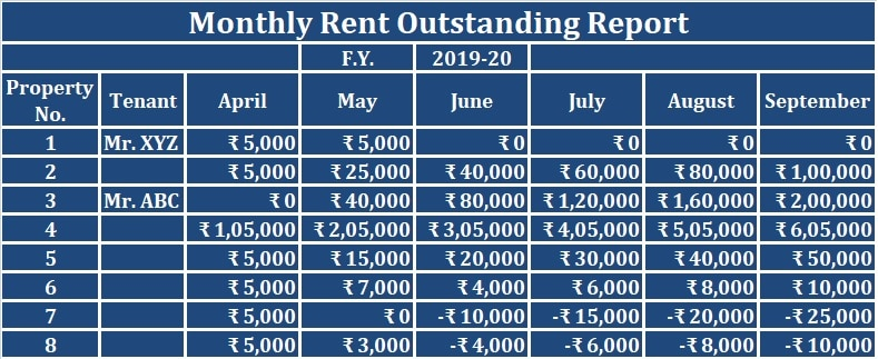 Monthly Rent Outstanding Report RPM