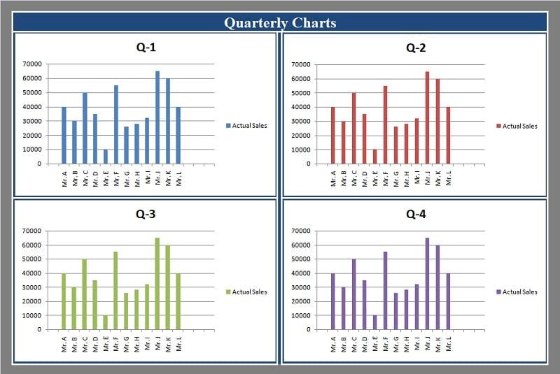 Sales Performance Evaluation Charts