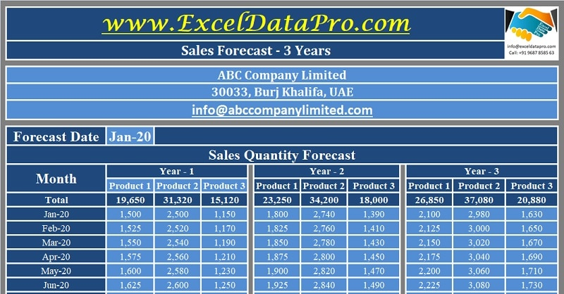 Download Sales Forecast Excel Template
