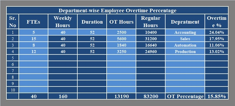 Department-wise Overtime Percentage Calculator