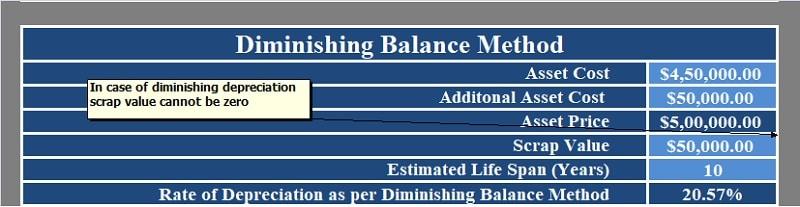 Diminishing Balance Depreciation