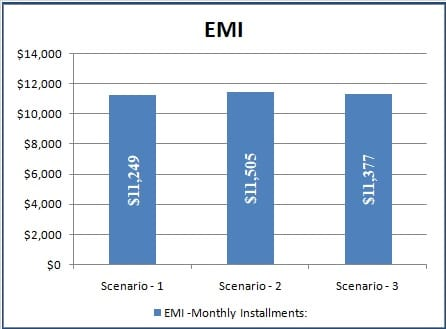 EMI Comparison Graph