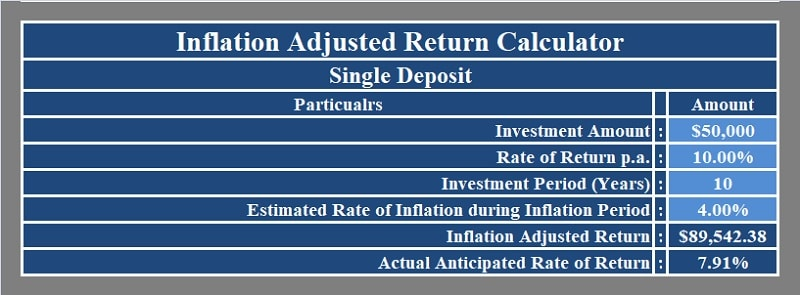 Inflation-Adjusted Return