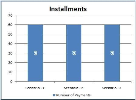 Number of Installment Comparison Graph