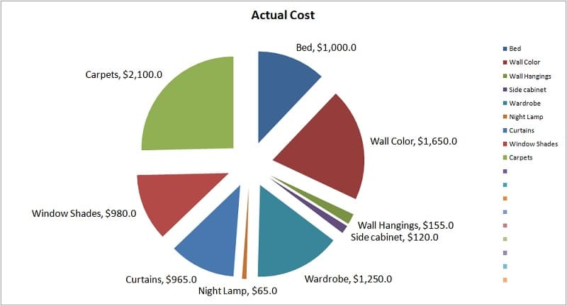Remodeling Sheet Pie Chart