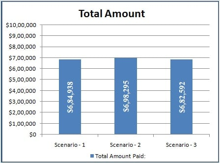 Total Loan Payment Amount Graph