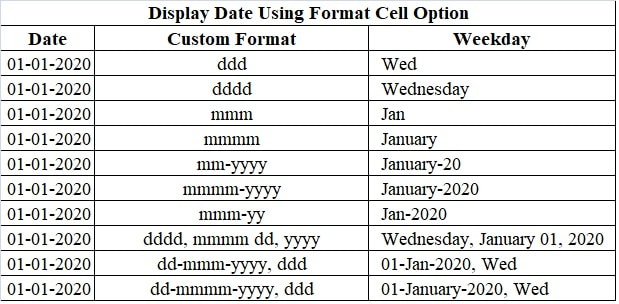 Format Cell Option