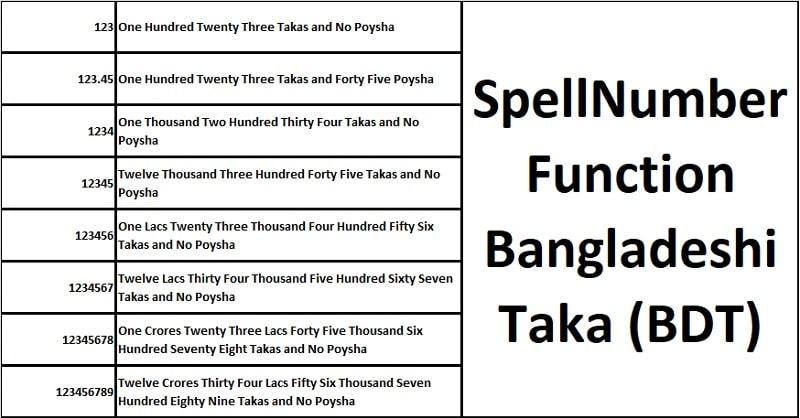 SpellNumber Bangladeshi Taka Function In Excel