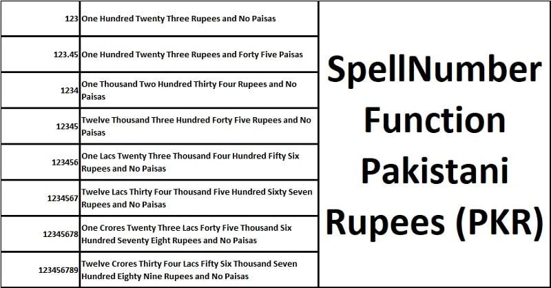 SpellNumber Pakistani Rupee