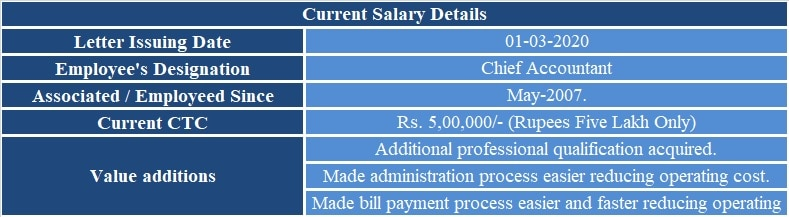 Salary Increment Request Letter