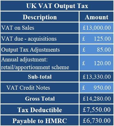 UK VAT Payable Calculator