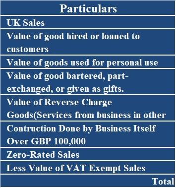 UK VAT Taxable Turnover Calculator